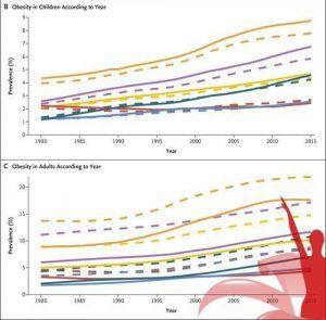 Epidemia de obesidad en el mundo