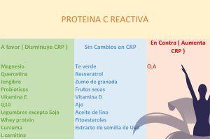 Proteina C reactiva Suplementos